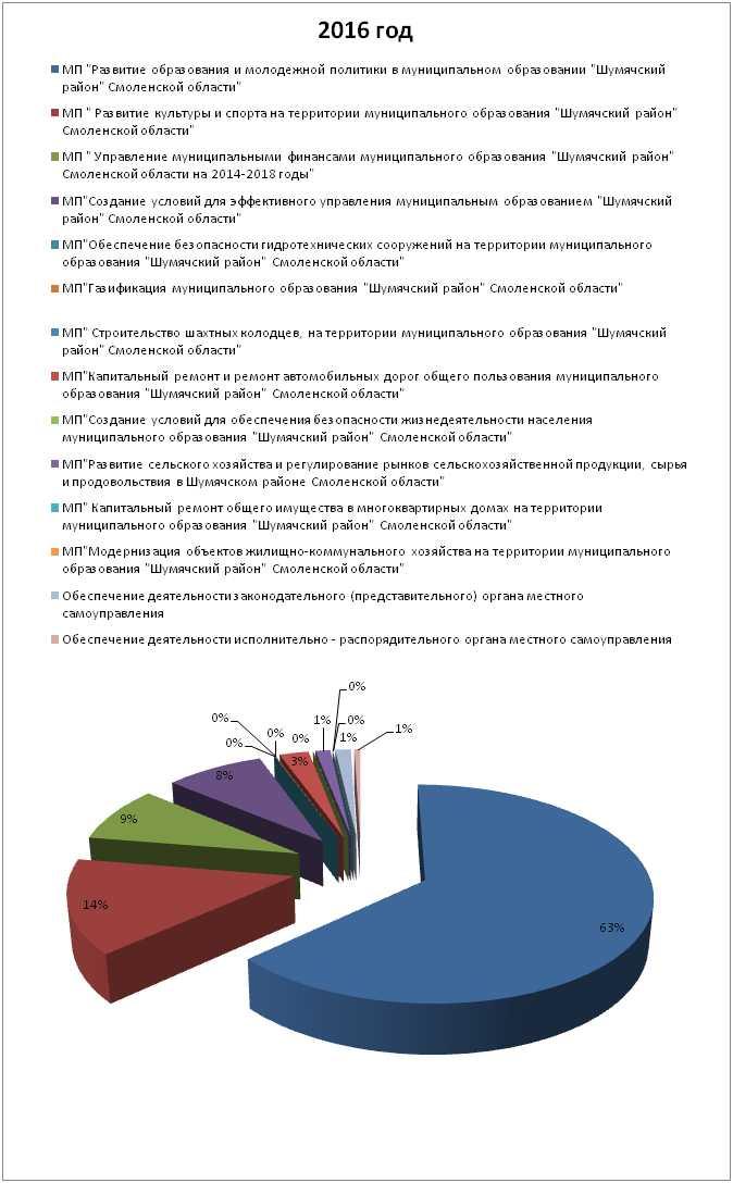 Оставьте заявку бюджет муниципального образования рейтинг каком году
